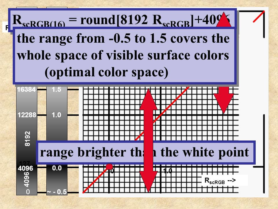 RscRGB(16) = round[8192 RscRGB]+4096